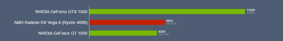 AMD Ryzen 7 5700 Vega 8 сравнение с видеокартами
